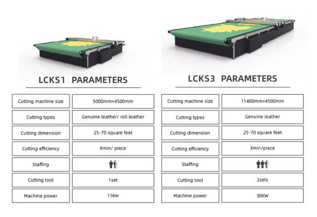 Linea di produzione di taglio pelle LCKS
