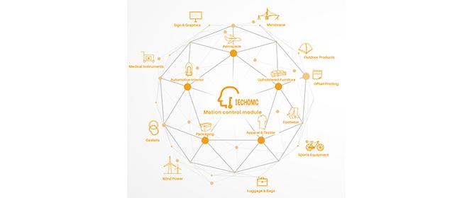 Controllo intelligente del movimento di precisione IECHOMC